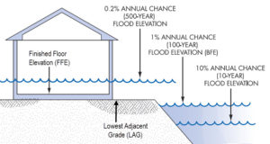 base flood elevation - elevation certificate